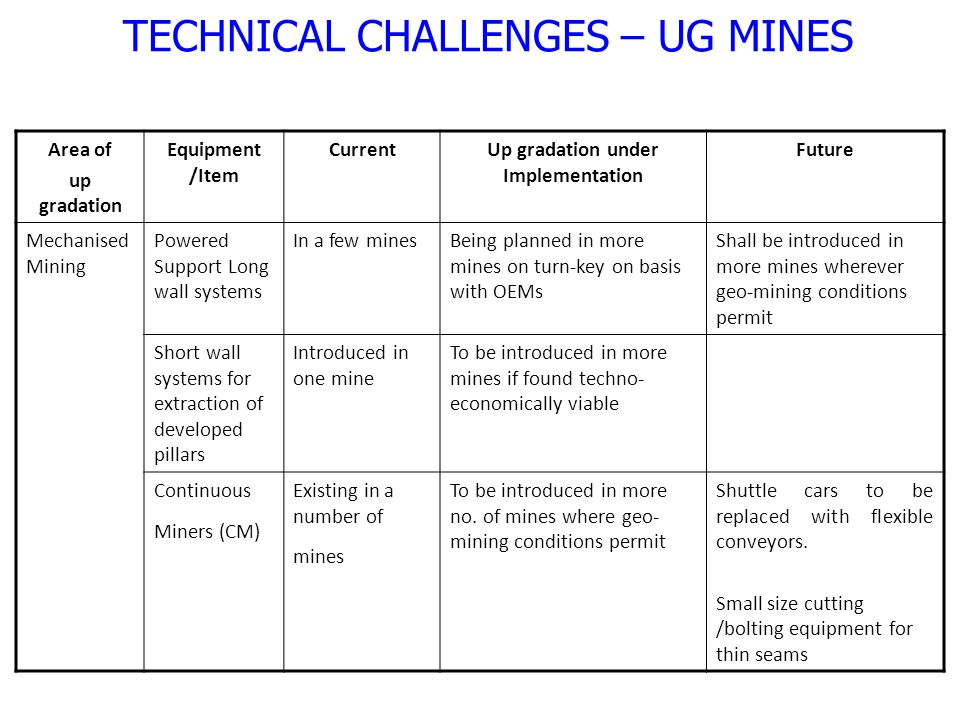 Area of up gradation Equipment /Item CurrentUp gradation under Implementation Future Mechanised Mining Powered Support Long wall systems In a few minesBeing planned in more mines on turn-key on basis with OEMs Shall be introduced in more mines wherever geo-mining conditions permit Short wall systems for extraction of developed pillars Introduced in one mine To be introduced in more mines if found techno- economically viable Continuous Miners (CM) Existing in a number of mines To be introduced in more no.