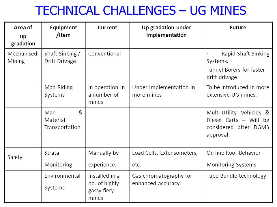 Area of up gradation Equipment /Item CurrentUp gradation under Implementation Future Mechanised Mining Shaft Sinking / Drift Drivage Conventional· Rapid Shaft Sinking Systems.