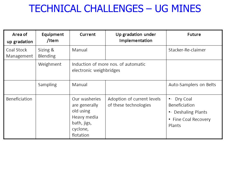 Area of up gradation Equipment /Item CurrentUp gradation under Implementation Future Coal Stock Management Sizing & Blending ManualStacker-Re-claimer WeighmentInduction of more nos.
