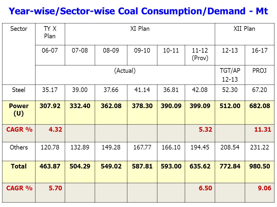 Year-wise/Sector-wise Coal Consumption/Demand - Mt SectorTY X Plan XI PlanXII Plan (Prov) (Actual)TGT/AP PROJ Steel Power (U) CAGR % Others Total CAGR %