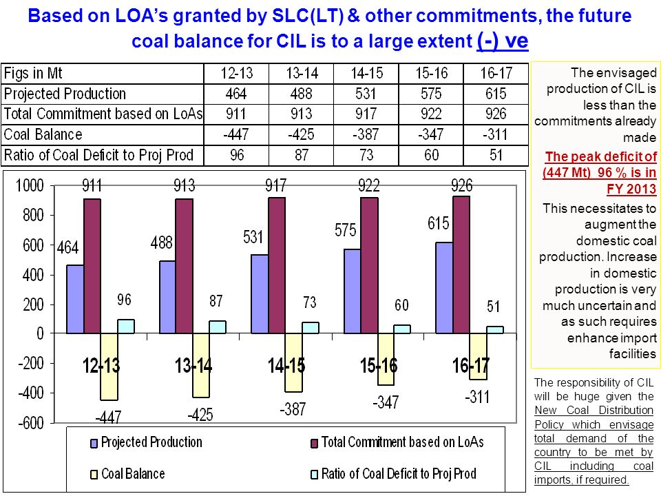 Based on LOA's granted by SLC(LT) & other commitments, the future coal balance for CIL is to a large extent (-) ve The envisaged production of CIL is less than the commitments already made The peak deficit of (447 Mt) 96 % is in FY 2013 This necessitates to augment the domestic coal production.