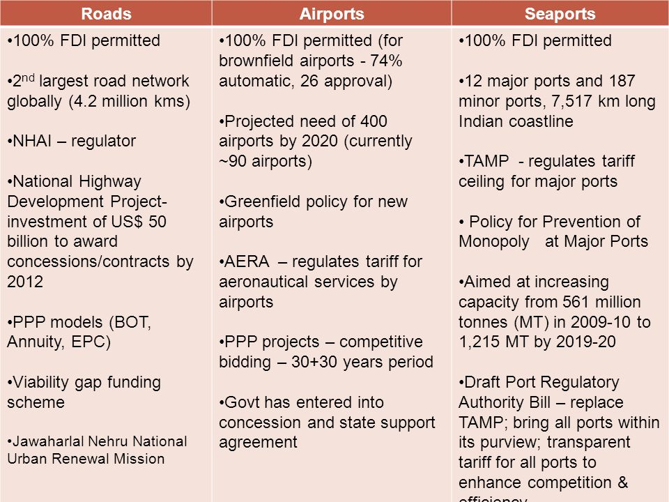 Roads, airports and sea ports  Huge scope for investments in roads, airports and seaports (construction & modernisation)  100 % FDI permitted in for roads & highways; seaports and airports RoadsAirportsSeaports 100% FDI permitted 2 nd largest road network globally (4.2 million kms) NHAI – regulator National Highway Development Project- investment of US$ 50 billion to award concessions/contracts by 2012 PPP models (BOT, Annuity, EPC) Viability gap funding scheme Jawaharlal Nehru National Urban Renewal Mission 100% FDI permitted (for brownfield airports - 74% automatic, 26 approval) Projected need of 400 airports by 2020 (currently ~90 airports) Greenfield policy for new airports AERA – regulates tariff for aeronautical services by airports PPP projects – competitive bidding – 30+30 years period Govt has entered into concession and state support agreement 100% FDI permitted 12 major ports and 187 minor ports, 7,517 km long Indian coastline TAMP - regulates tariff ceiling for major ports Policy for Prevention of Monopoly at Major Ports Aimed at increasing capacity from 561 million tonnes (MT) in 2009-10 to 1,215 MT by 2019-20 Draft Port Regulatory Authority Bill – replace TAMP; bring all ports within its purview; transparent tariff for all ports to enhance competition & efficiency