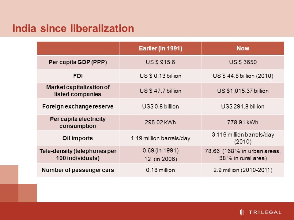 India since liberalization Earlier (in 1991)Now Per capita GDP (PPP)US $ 915.6US $ 3650 FDIUS $ 0.13 billionUS $ 44.8 billion (2010) Market capitalization of listed companies US $ 47.7 billionUS $1,015.37 billion Foreign exchange reserveUS$ 0.8 billionUS$ 291.8 billion Per capita electricity consumption 295.02 kWh778.91 kWh Oil imports1.19 million barrels/day 3.116 million barrels/day (2010) Tele-density (telephones per 100 individuals) 0.69 (in 1991) 12 (in 2006) 78.66 (168 % in urban areas, 38 % in rural area) Number of passenger cars0.18 million2.9 million (2010-2011)