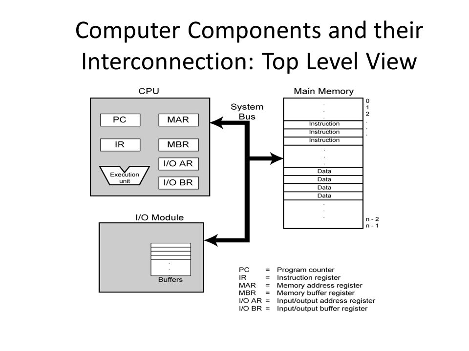 Computer Components and their Interconnection: Top Level View