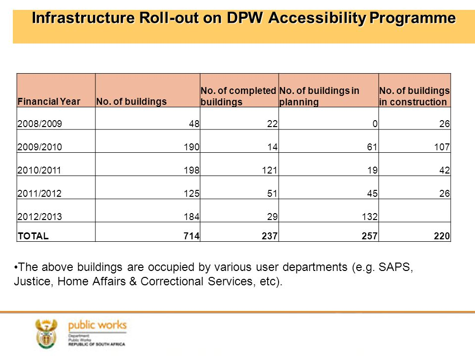 99 Infrastructure Roll-out on DPW Accessibility Programme The above buildings are occupied by various user departments (e.g.