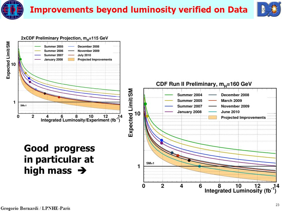 Gregorio Bernardi / LPNHE-Paris Improvements beyond luminosity verified on Data 23 Good progress in particular at high mass 