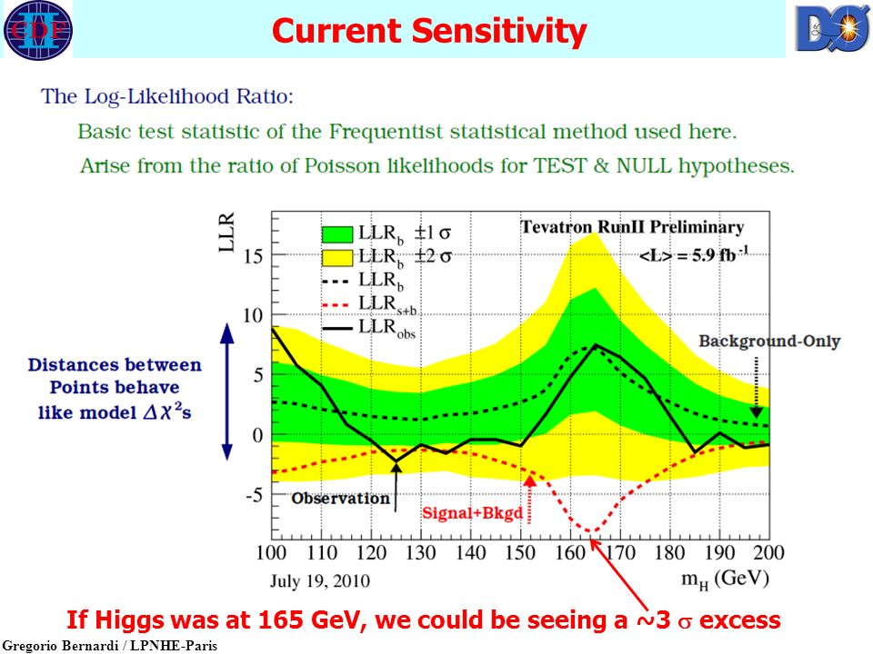 Gregorio Bernardi / LPNHE-Paris Current Sensitivity 9 If Higgs was at 165 GeV, we could be seeing a ~3  excess