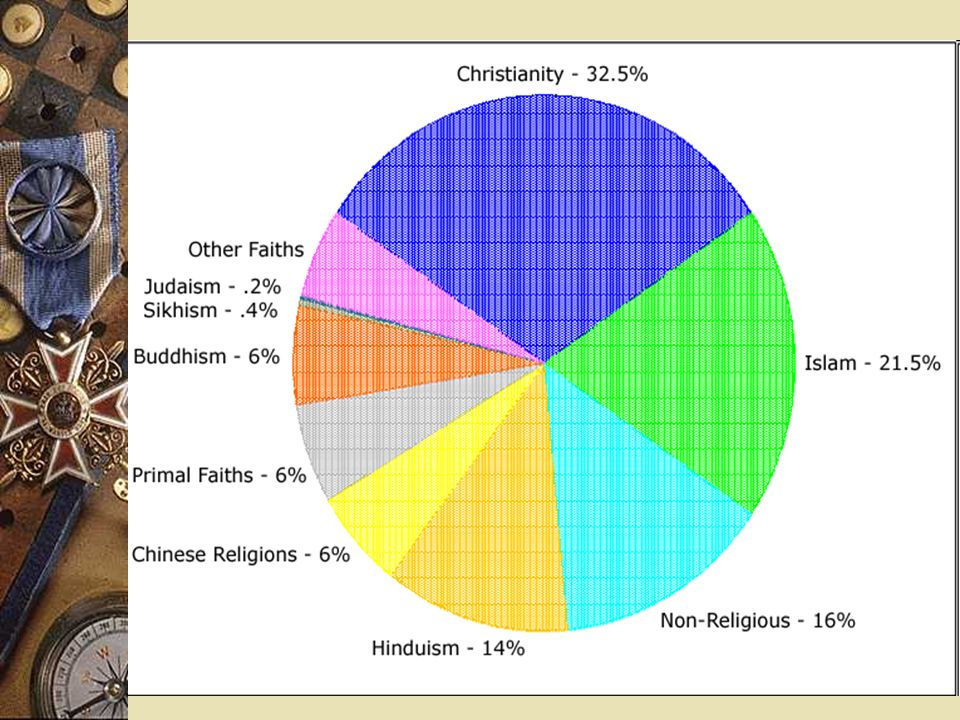 The Major Religions Of The World How Many Do You Know List - All major religions