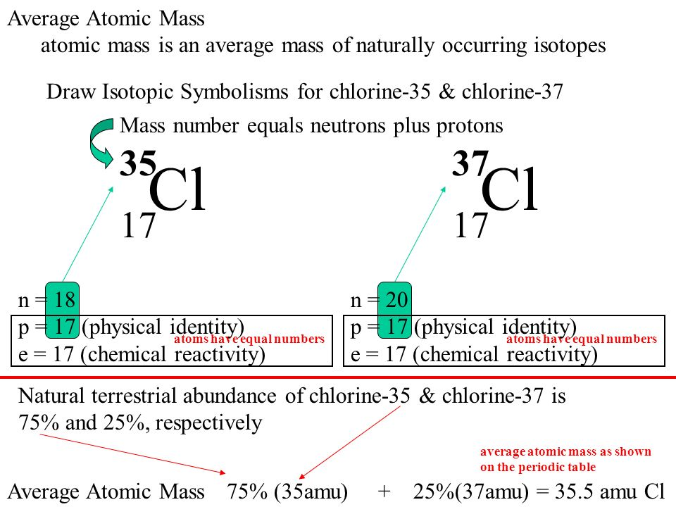 Periodic table cl periodic table mass periodic table of elements periodic table cl periodic table mass elements elements are pure homogeneous forms of matter urtaz Image collections
