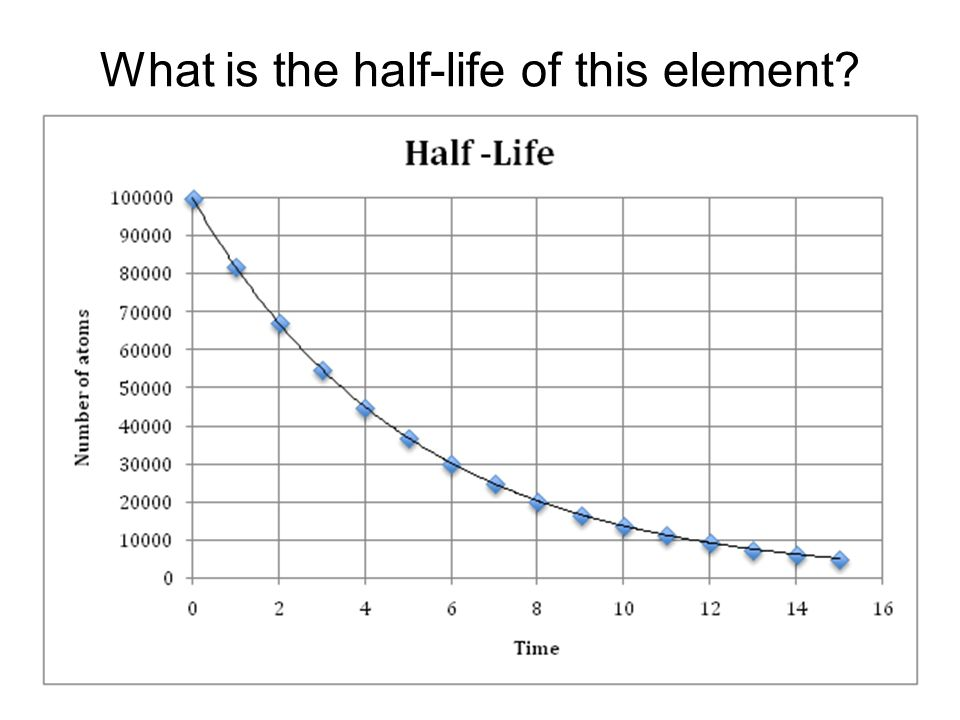 Nuclear Chemistry ppt video online download – Half Life Graph Worksheet