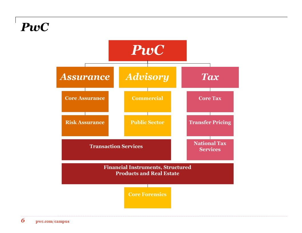 email communication at pricewaterhousecoopers Pacific west communications, inc (pwc, inc) â specializing in das, fiber, underground & wireless services contracting in california for over 30 years.