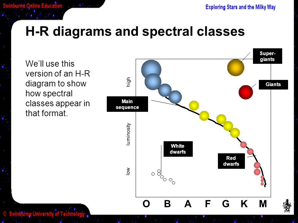 Module activities from h r diagrams spectral types swinburne 13 o b a f g k m lowluminosityhigh ccuart Gallery