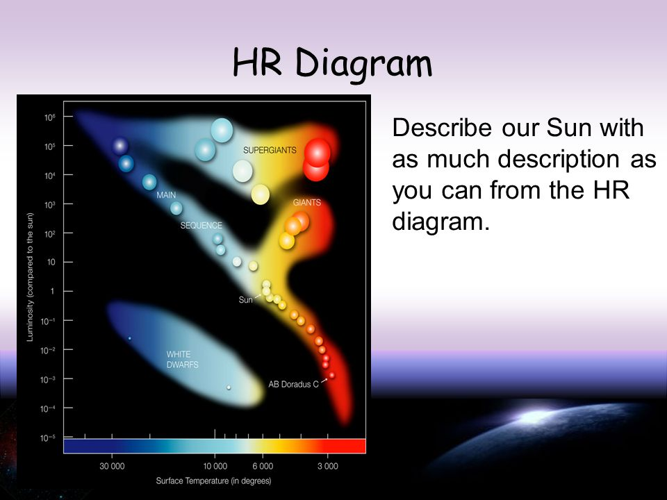 Objective 5 the student will demonstrate an understanding of earth 18 hr diagram describe our sun with as much description as you can from the hr diagram ccuart Image collections