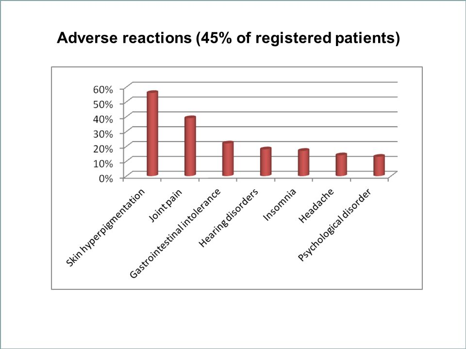 Adverse reactions (45% of registered patients)