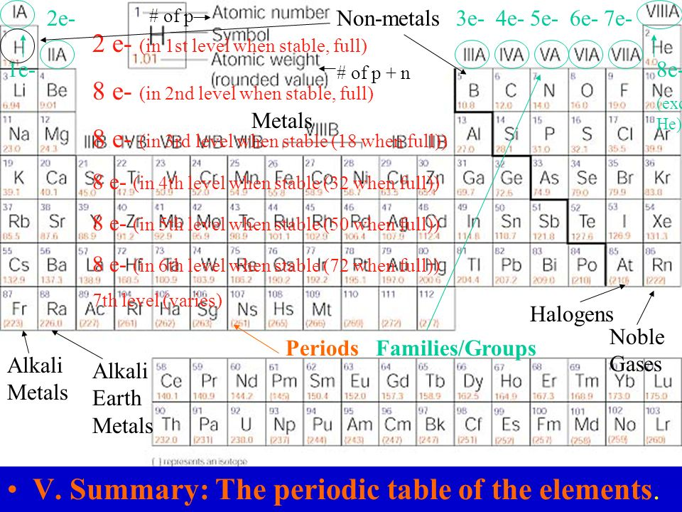 v summary the periodic table of the elements - Periodic Table For As Level