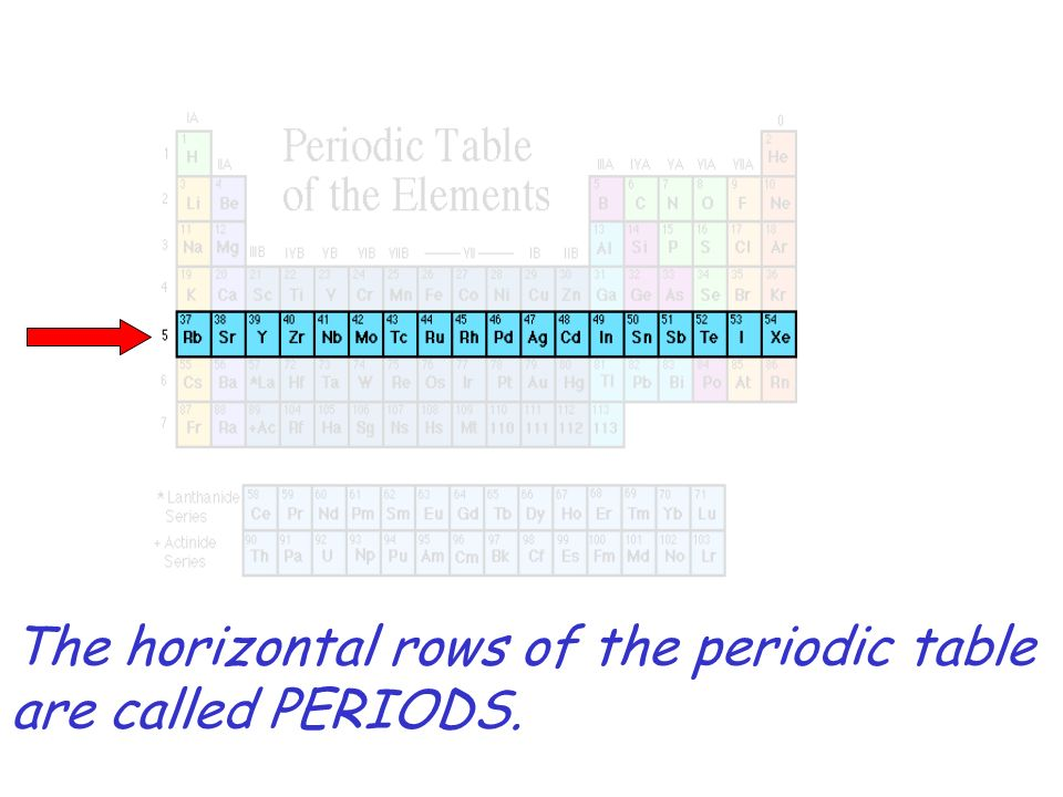 2 the horizontal rows of the periodic table are called periods - Periodic Table Vertical Column