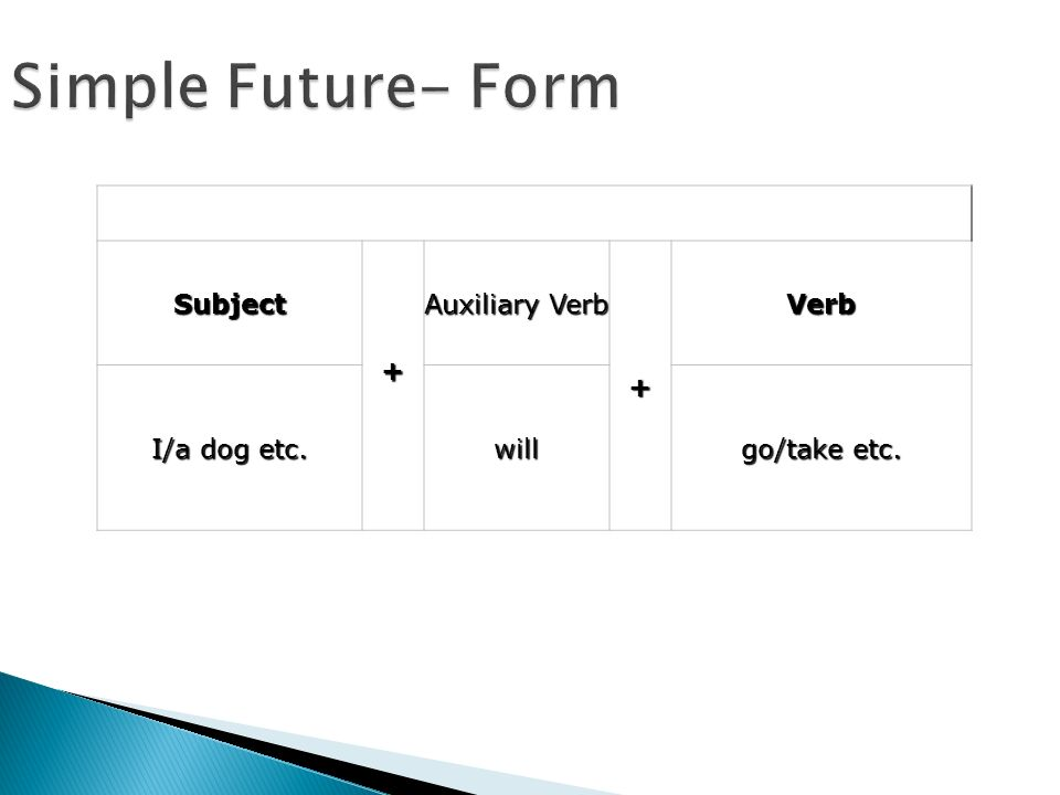 Simple Future- Form Subject + Auxiliary Verb + Verb I/a dog etc. will go/take etc.
