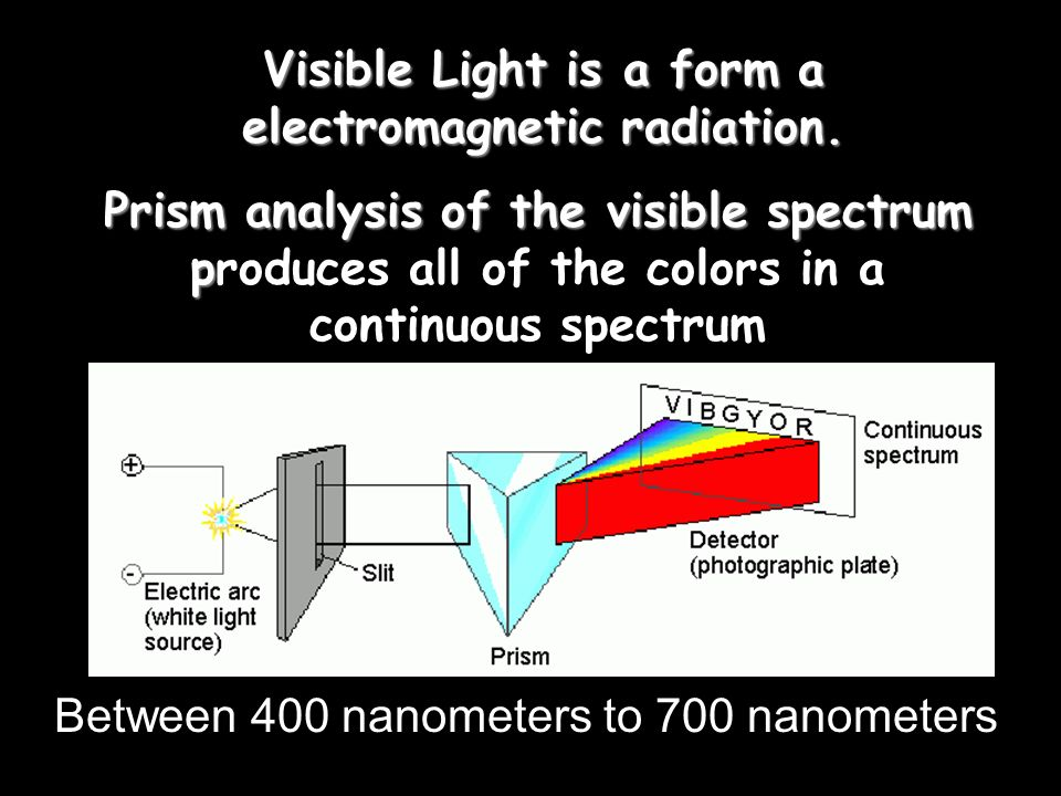 Practice Problem Determine the frequency of light with a wavelength of × cm.