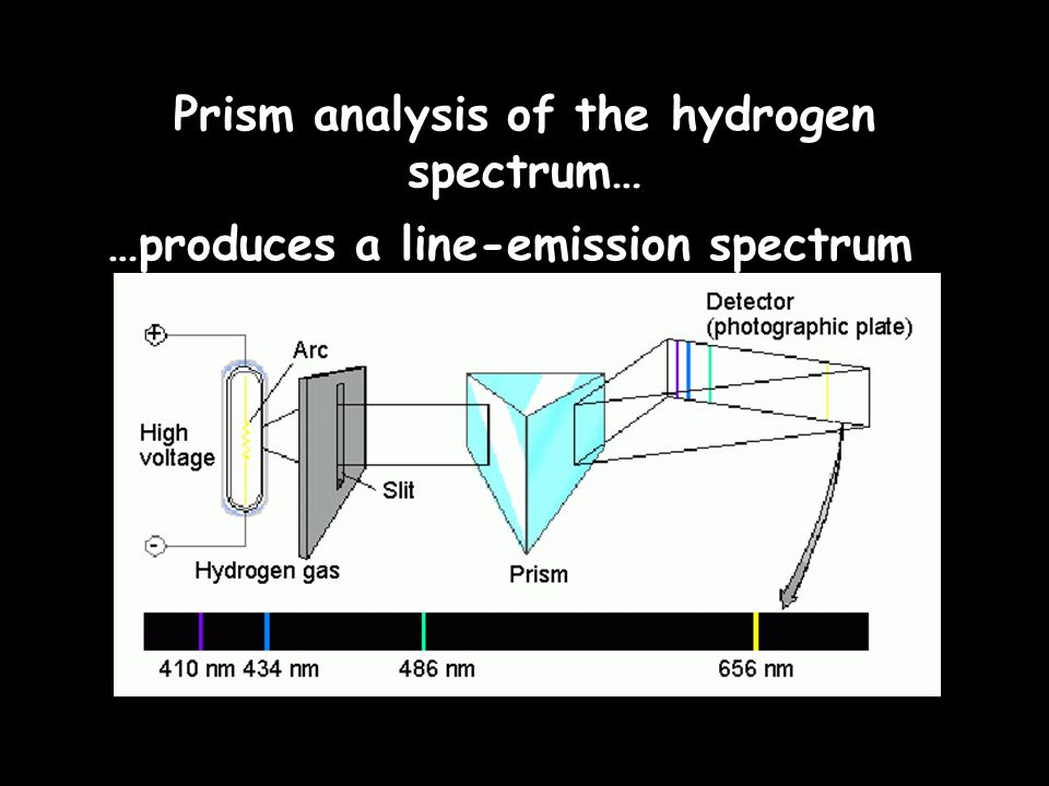 The Hydrogen-Atom Line- Emission Spectrum When an excited atom returns to its ground state, it gives off the energy it gained in the form of light.