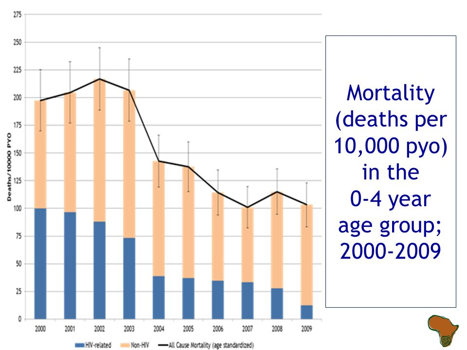Mortality (deaths per 10,000 pyo) in the 0-4 year age group;