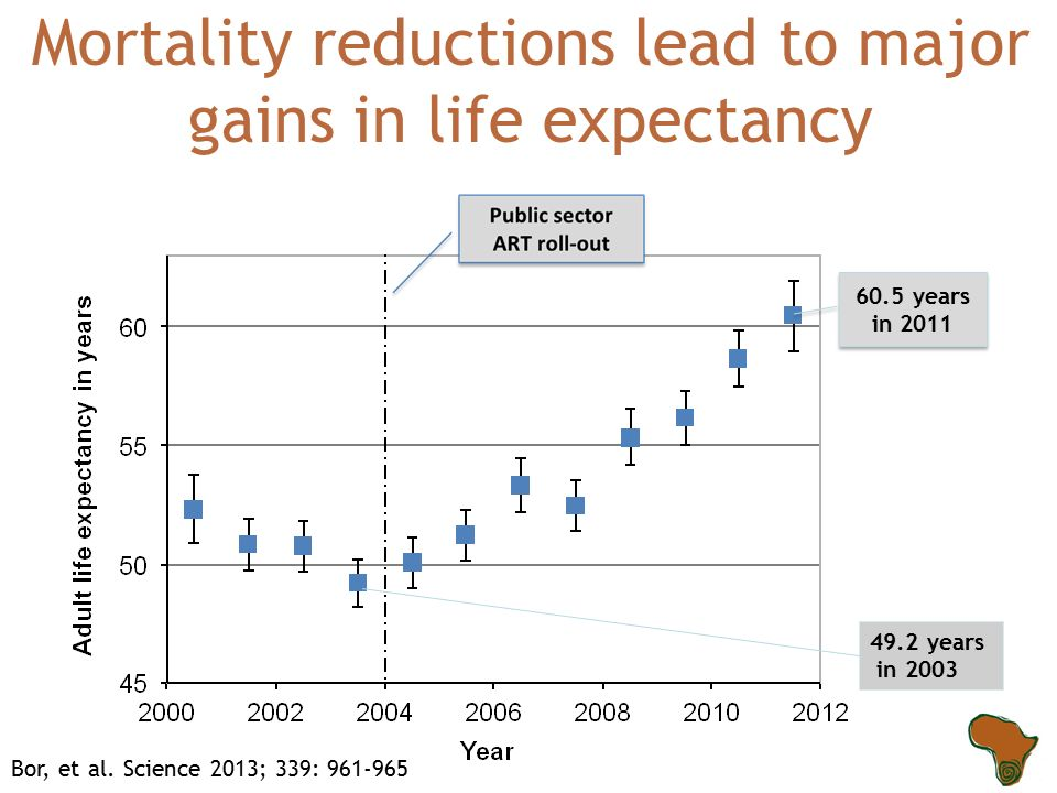 60.5 years in years in years in 2003 Mortality reductions lead to major gains in life expectancy Bor, et al.