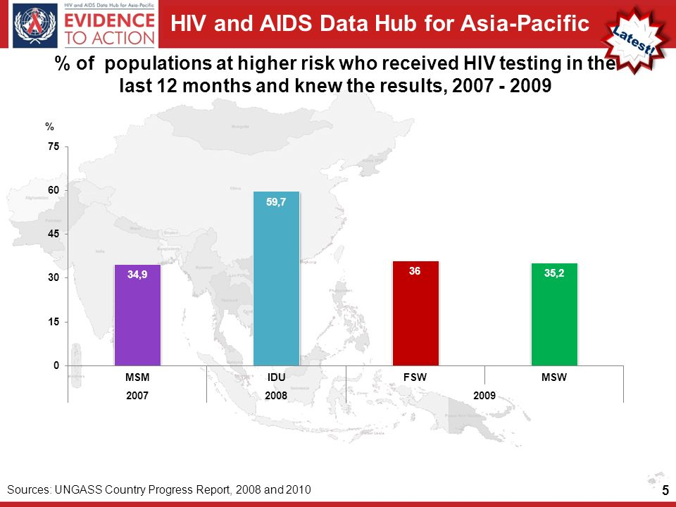 HIV and AIDS Data Hub for Asia-Pacific % of populations at higher risk who received HIV testing in the last 12 months and knew the results, 2007 - 2009 5 Sources: UNGASS Country Progress Report, 2008 and 2010