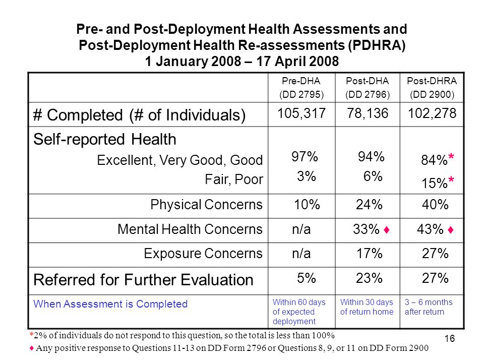 1 Deployment Health Report – April 2008 Emphasis on OIF, OEF ...