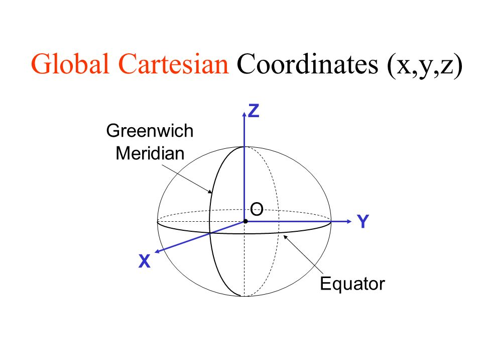 Geodesy and map projections geodesy the shape of the earth and 3 global cartesian coordinates xyz o x z y greenwich meridian equator gumiabroncs Choice Image