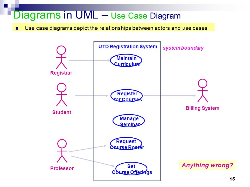 1 module 2 introduction to uml background what is uml for 15 diagrams in uml use case diagram student registrar professor billing system maintain curriculum request ccuart Image collections