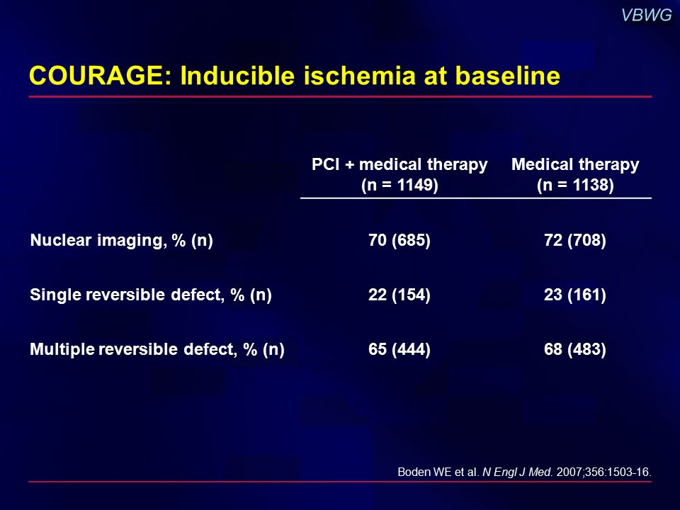 COURAGE: Inducible ischemia at baseline PCI + medical therapy (n = 1149) Medical therapy (n = 1138) Nuclear imaging, % (n)70 (685)72 (708) Single reversible defect, % (n)22 (154)23 (161) Multiple reversible defect, % (n)65 (444)68 (483) Boden WE et al.