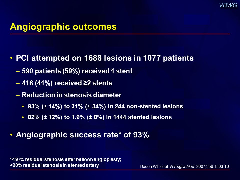 Angiographic outcomes PCI attempted on 1688 lesions in 1077 patients –590 patients (59%) received 1 stent –416 (41%) received ≥2 stents –Reduction in stenosis diameter 83% (± 14%) to 31% (± 34%) in 244 non-stented lesions 82% (± 12%) to 1.9% (± 8%) in 1444 stented lesions Angiographic success rate* of 93% Boden WE et al.