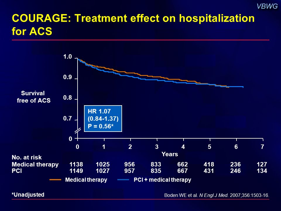 COURAGE: Treatment effect on hospitalization for ACS Boden WE et al.