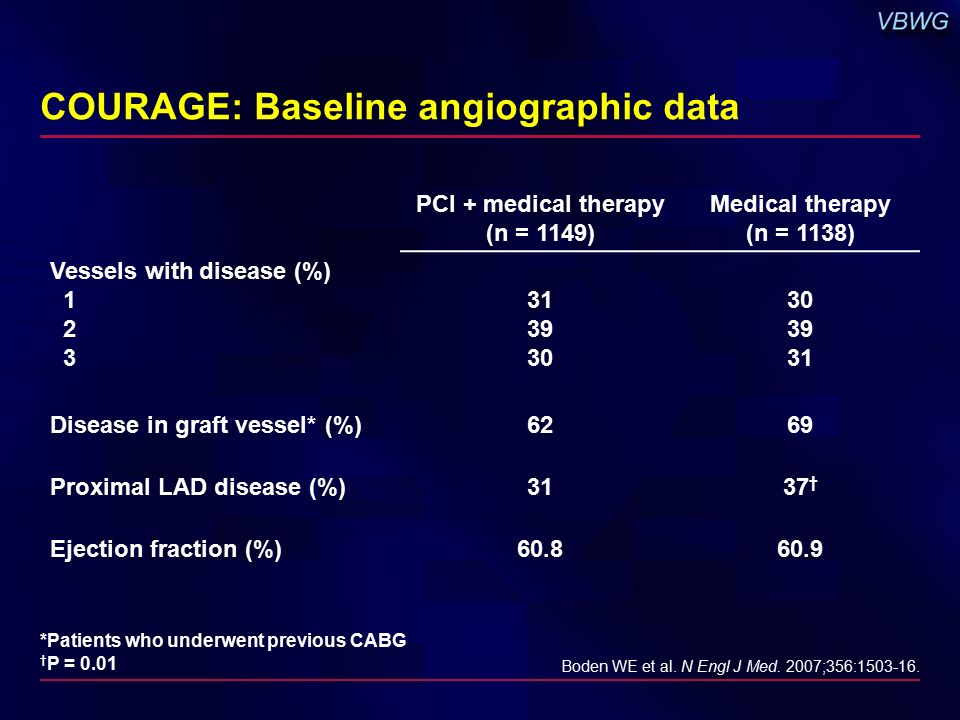 COURAGE: Baseline angiographic data PCI + medical therapy (n = 1149) Medical therapy (n = 1138) Vessels with disease (%) Disease in graft vessel* (%)6269 Proximal LAD disease (%)3137 † Ejection fraction (%) Boden WE et al.