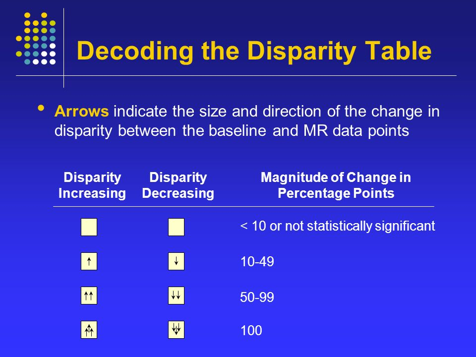 Decoding the Disparity Table Arrows indicate the size and direction of the change in disparity between the baseline and MR data points < 10 or not statistically significant Disparity Increasing Disparity Decreasing Magnitude of Change in Percentage Points