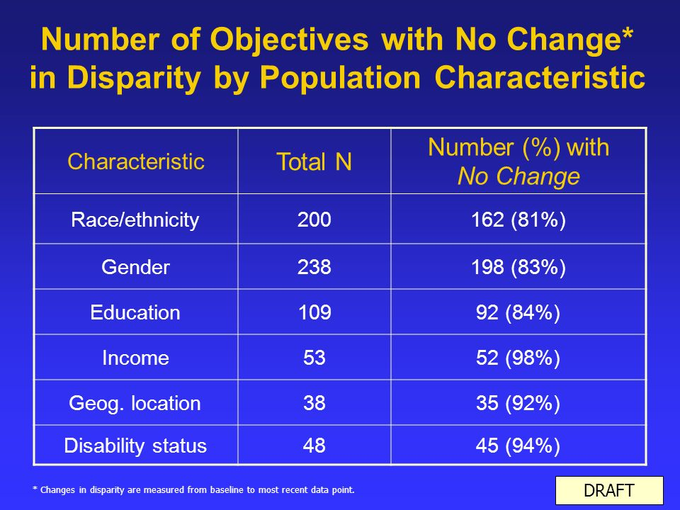 Number of Objectives with No Change* in Disparity by Population Characteristic DRAFT Characteristic Total N Number (%) with No Change Race/ethnicity (81%) Gender (83%) Education10992 (84%) Income5352 (98%) Geog.