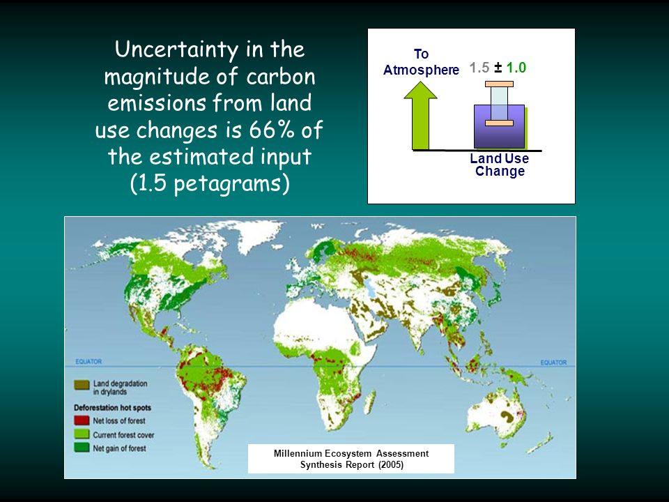 Millennium Ecosystem Assessment Synthesis Report (2005) Uncertainty in the magnitude of carbon emissions from land use changes is 66% of the estimated input (1.5 petagrams) Land Use Change 1.5 ± 1.0 To Atmosphere