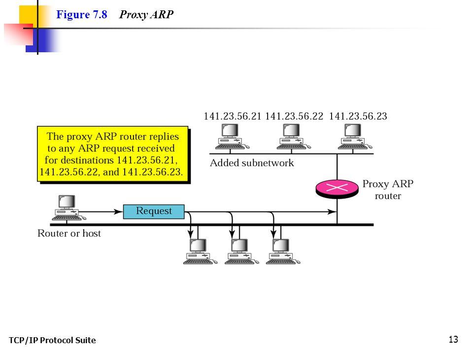 TCP/IP Protocol Suite 13 Figure 7.8 Proxy ARP