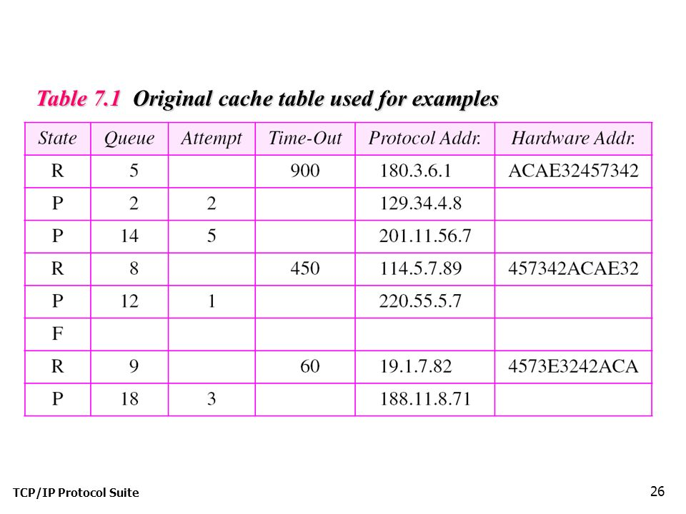 TCP/IP Protocol Suite 26 Table 7.1 Original cache table used for examples