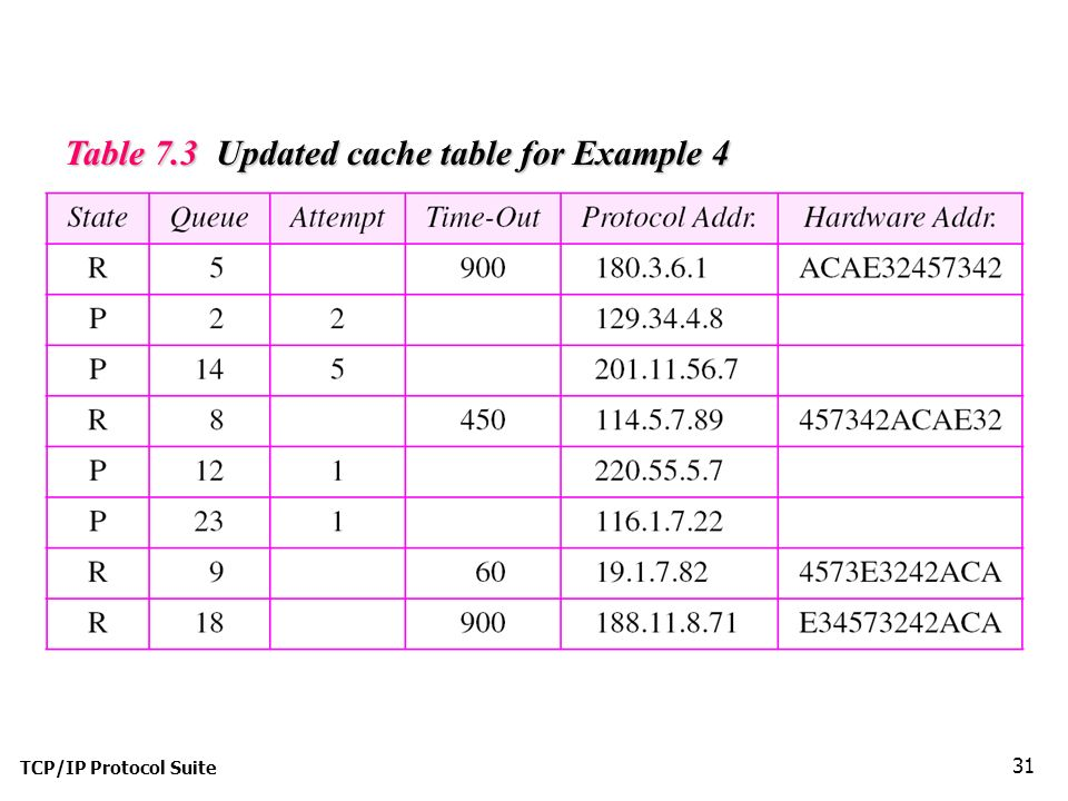 TCP/IP Protocol Suite 31 Table 7.3 Updated cache table for Example 4