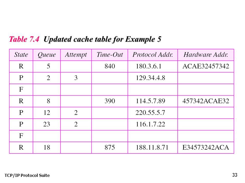 TCP/IP Protocol Suite 33 Table 7.4 Updated cache table for Example 5