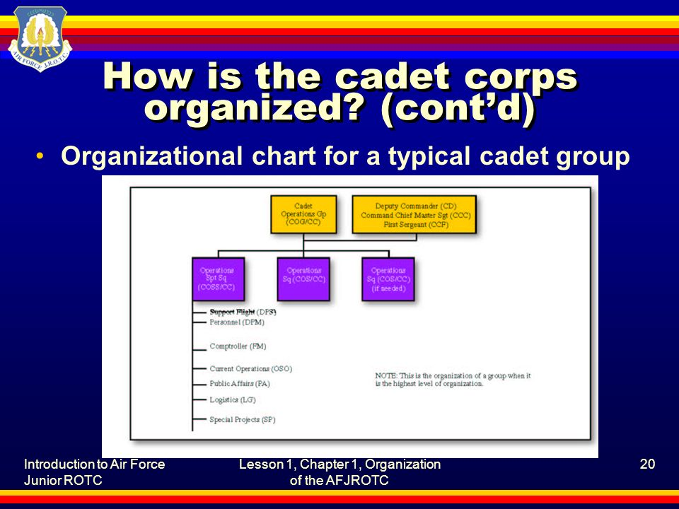 Introduction to Air Force Junior ROTC Lesson 1, Chapter 1, Organization of the AFJROTC 20 How is the cadet corps organized.