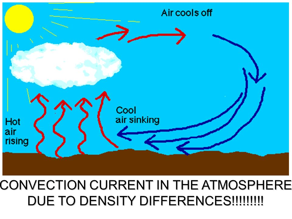 CONVECTION CURRENT IN THE ATMOSPHERE DUE TO DENSITY DIFFERENCES!!!!!!!!!
