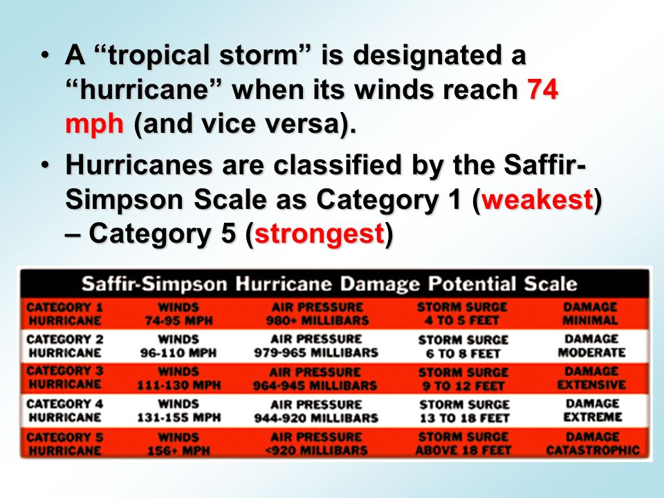 A tropical storm is designated a hurricane when its winds reach 74 mph (and vice versa).A tropical storm is designated a hurricane when its winds reach 74 mph (and vice versa).
