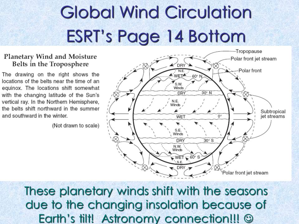 Global Wind Circulation ESRT's Page 14 Bottom These planetary winds shift with the seasons due to the changing insolation because of Earth's tilt.