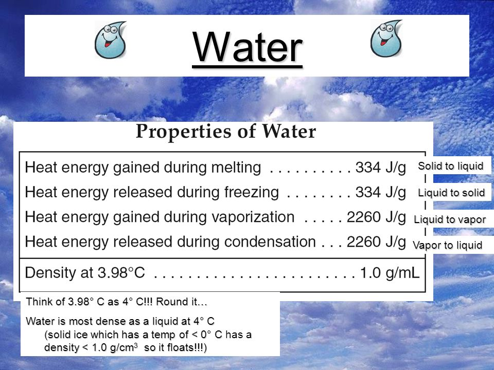 Water Solid to liquid Liquid to solid Liquid to vapor Vapor to liquid Think of 3.98° C as 4° C!!.