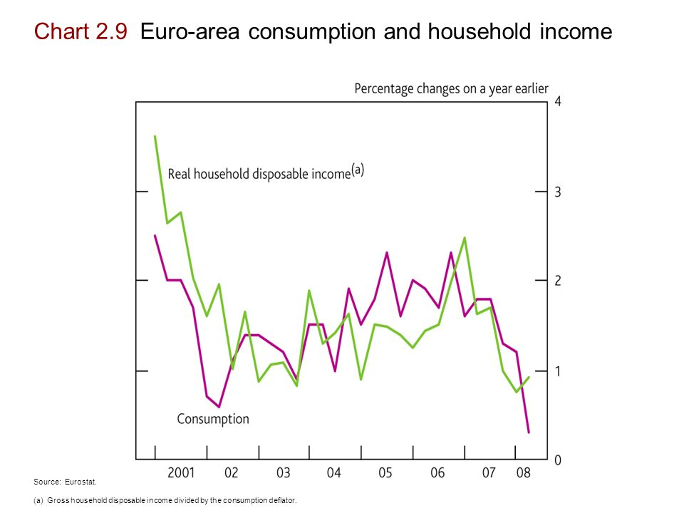 Chart 2.9 Euro-area consumption and household income Source: Eurostat.