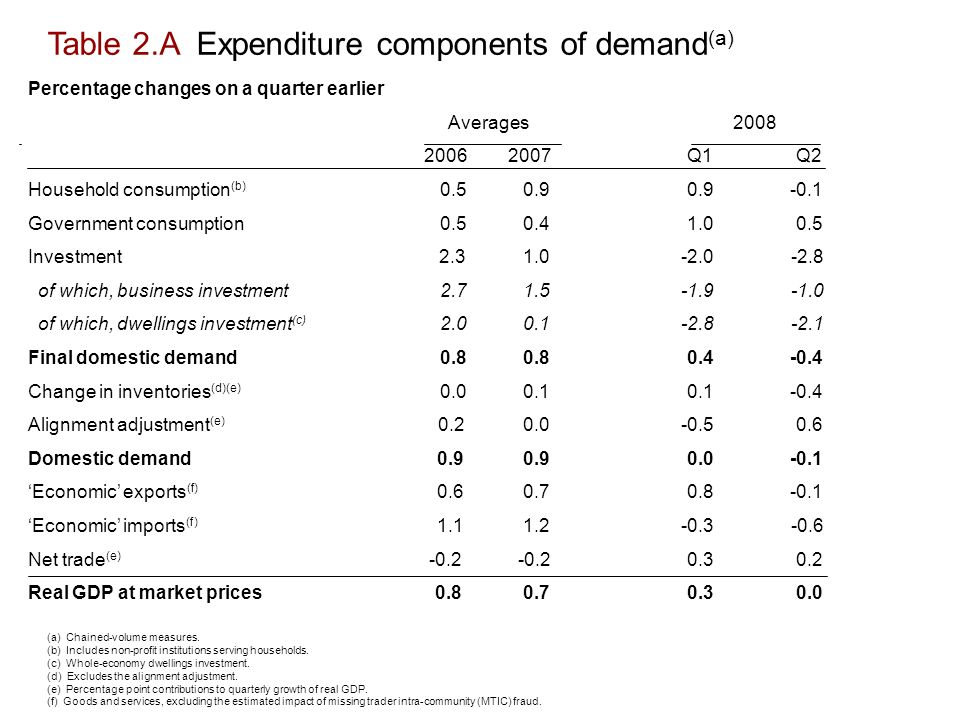 Table 2.A Expenditure components of demand (a) (a) Chained-volume measures.