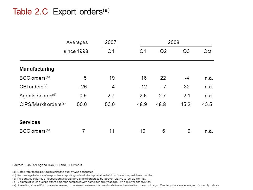 Table 2.C Export orders (a) Sources: Bank of England, BCC, CBI and CIPS/Markit.