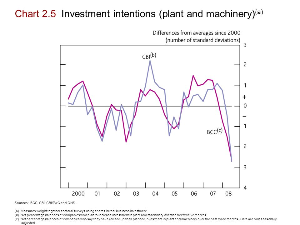 Chart 2.5 Investment intentions (plant and machinery) (a) Sources: BCC, CBI, CBI/PwC and ONS.