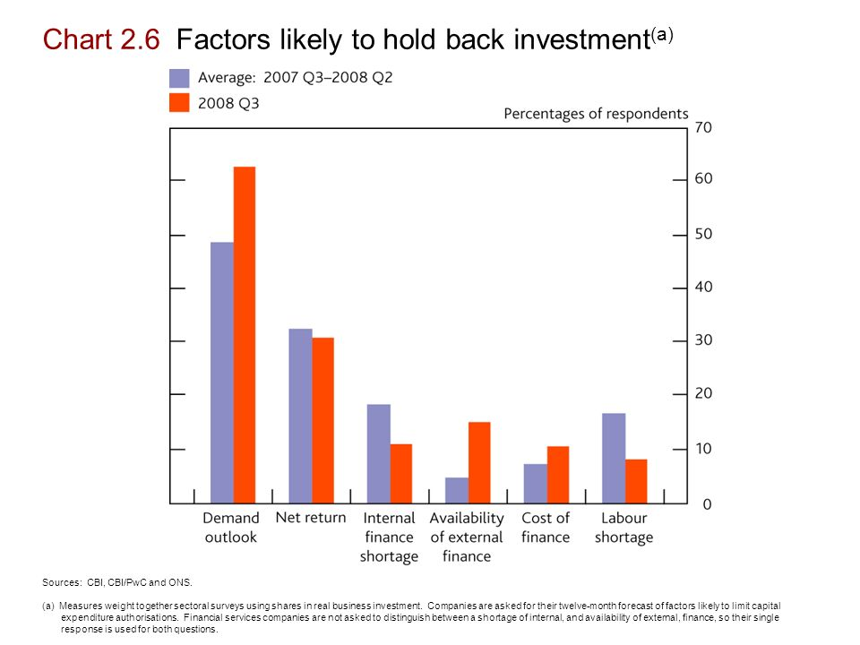 Chart 2.6 Factors likely to hold back investment (a) Sources: CBI, CBI/PwC and ONS.